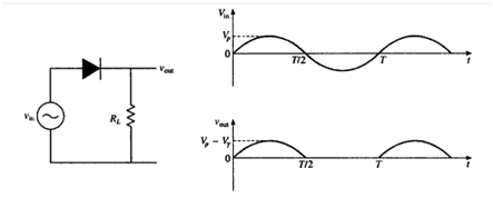 how to draw forward and reverse biased diode graph